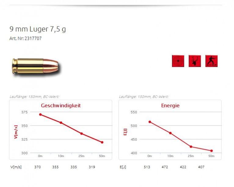 9 mm Luger Hohlspitz
